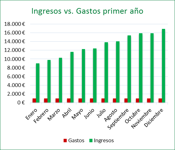Previsión coste / beneficio optimista