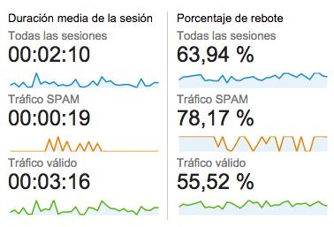 Comportamiento del tráfico spam