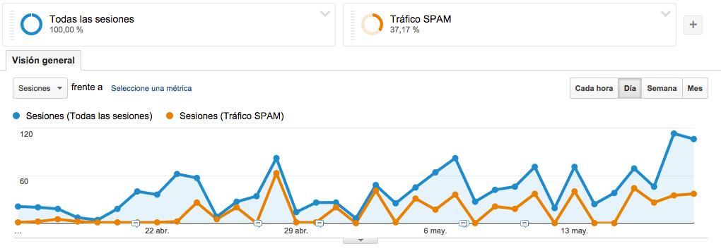 Cremiento del tráfico spam en Google Analytics