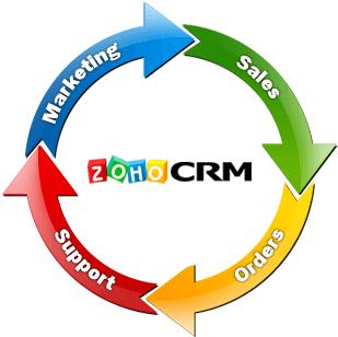 Funcionalidad de Zoho CRM