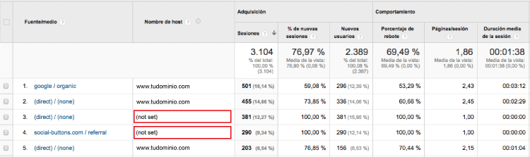 Fuente hostname Google Analytics