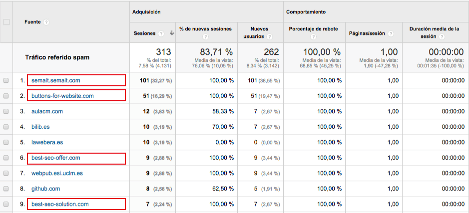 Trafico referido spam en Analytics